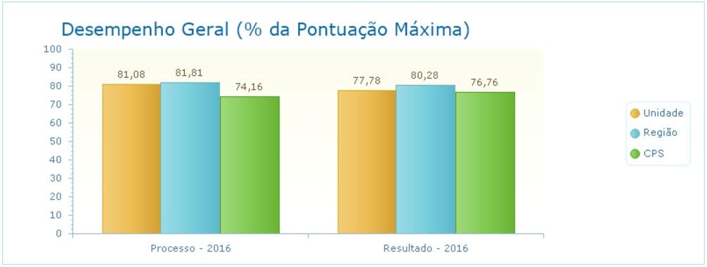 Pontuação máxima (%)