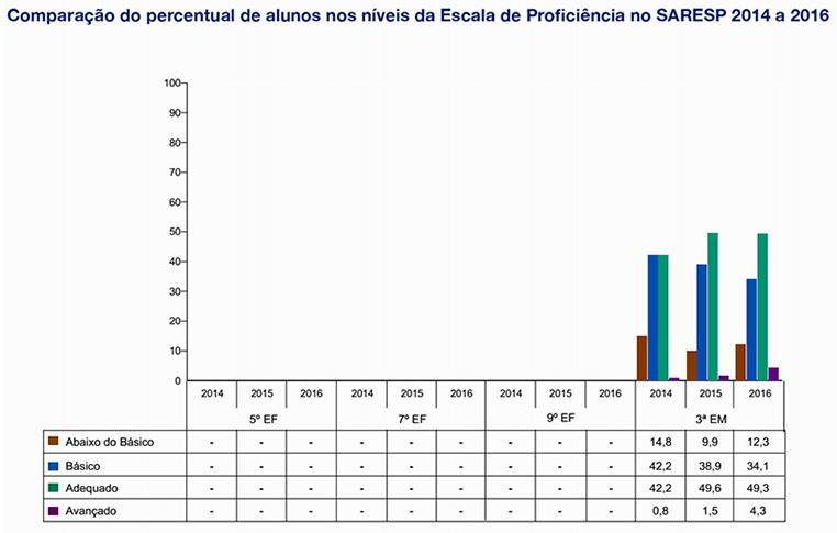 Língua Portuguesa - Comparação do percentual de alunos nos níveis da escala de proficiência nos anos de 2014 e 2016