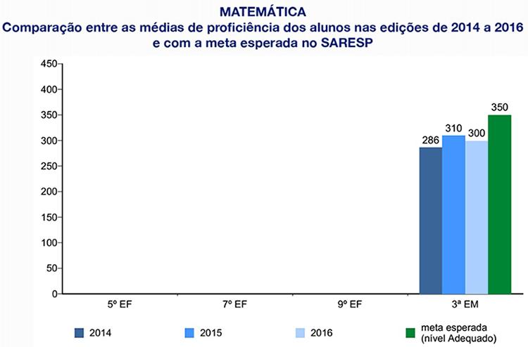 Matemática - Comparação das médias de proficiência dos anos 2014 e 2016