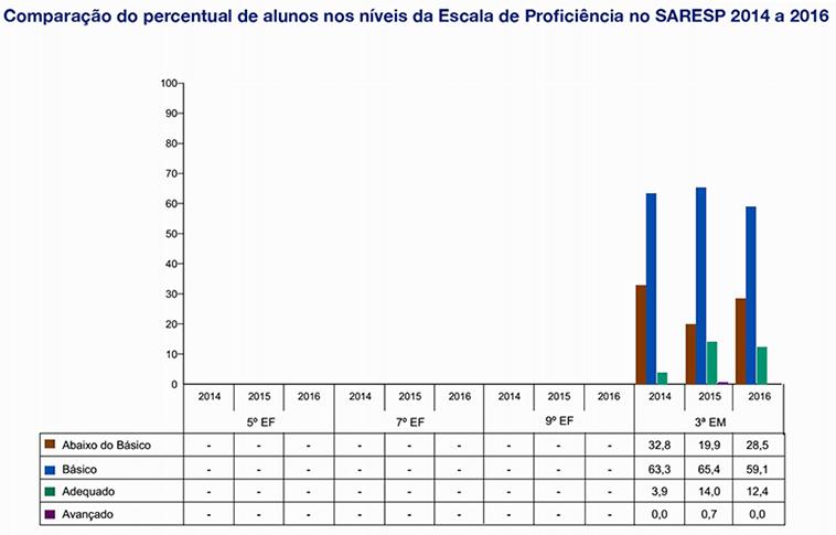Matemática - Comparação de percentual de alunos nos níveis da escala de proficiência nos anos de 2014 e 2016