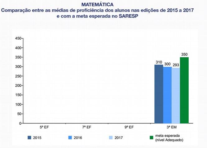 Matemática - Comparação das médias de proficiência de 2015 a 2017