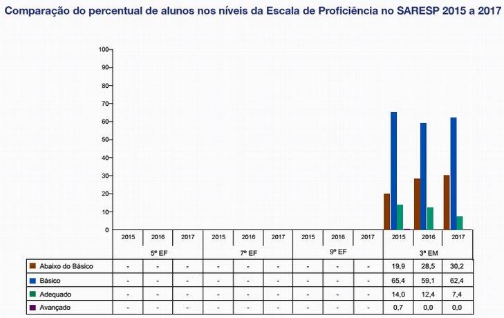 Matemática - Comparação de percentual de alunos nos níveis da escala de proficiência nos anos de 2015 a 2017