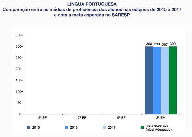 Língua Portuguesa - Comparação das médias de proficiência de 2015 a 2017