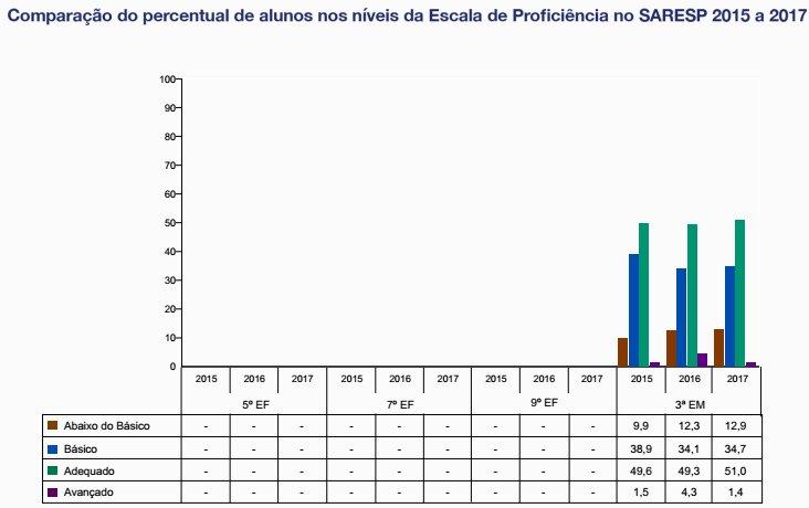 Língua Portuguesa - Comparação do percentual de alunos nos níveis da escala de proficiência nos anos de 2015 a 2017