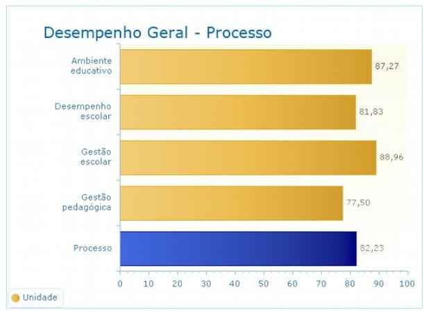 Desempenho geral - Processo